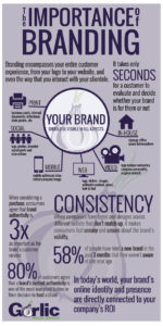 Having a consistent message to grow your brand